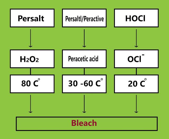 درجات الحرارة التي تتم فيها عملية التبييض لأهم المركبات المستخدمة في عملية القصر (التبييض)