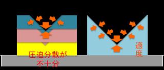 compressão de colchão