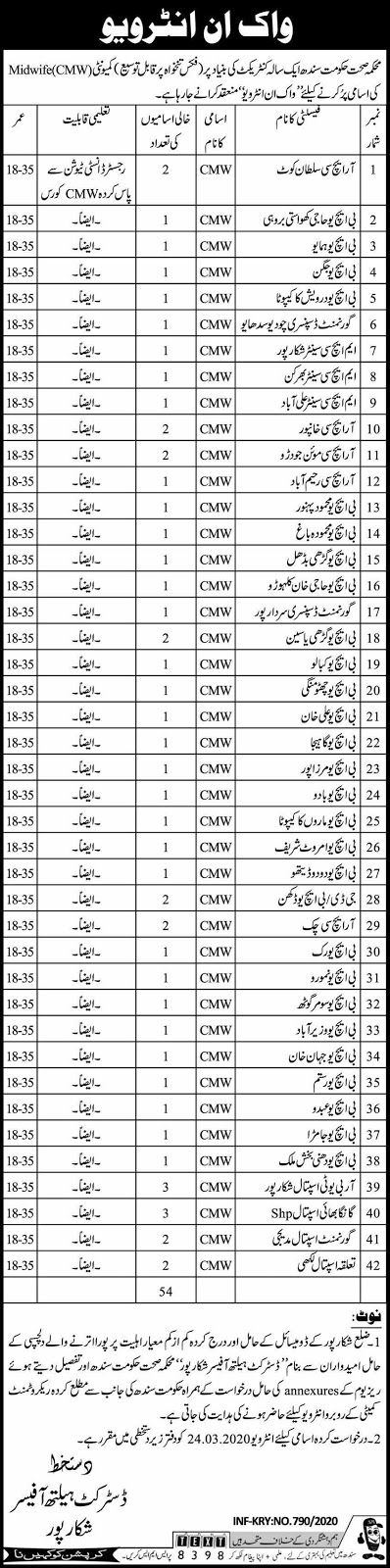 Government jobs in Health Department Govt Of Sindh March 2020