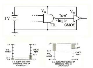 الربط بين عائلتي TTL and CMOS