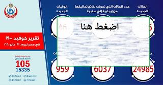 عدد حالات كورونا اليوم في مصر  ارتفاع حالات الشفاء من مصابي فيروس كورونا إلى 6037  اعداد كورونا في مصر