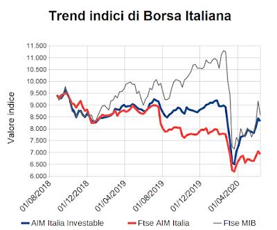Trend indici di Borsa Italiana al 12 giugno 2020