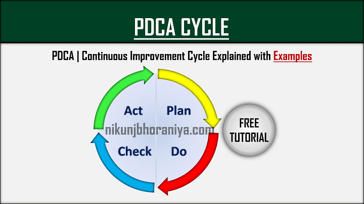 PDCA Cycle  Plan Do Check Act  Implementation  Example