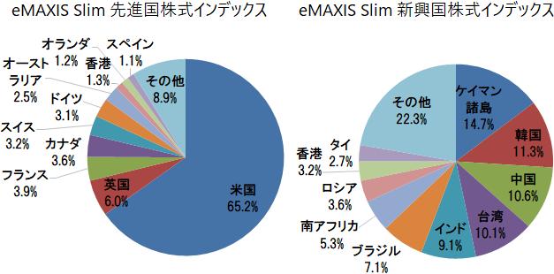 eMAXIS Slim 先進国株式・新興国株式 国・地域別構成比(米国、英国、フランス、ケイマン諸島、韓国、中国など)