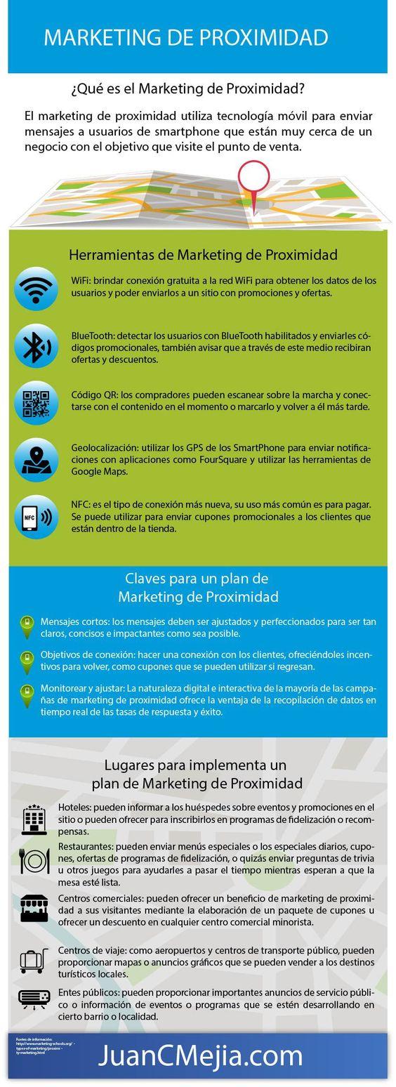 ¿Qué es el Marketing de Proximidad?