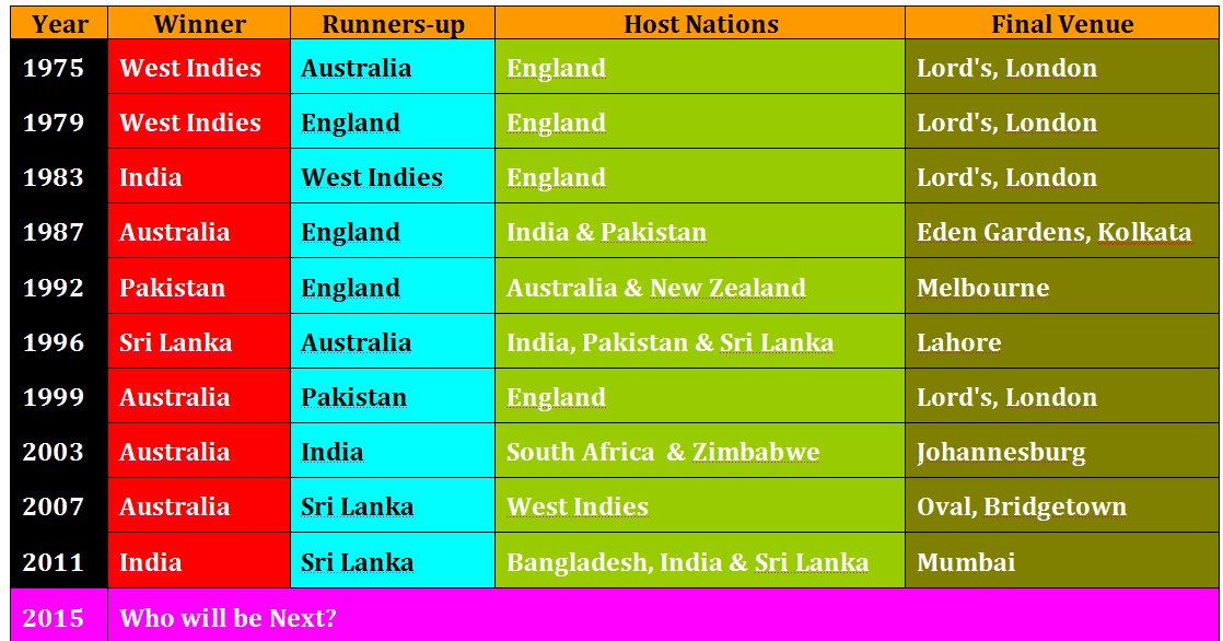 Picture of a world cup winning by country list cricket
