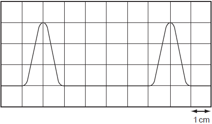 The diagram shows two complete pulses on the screen of a