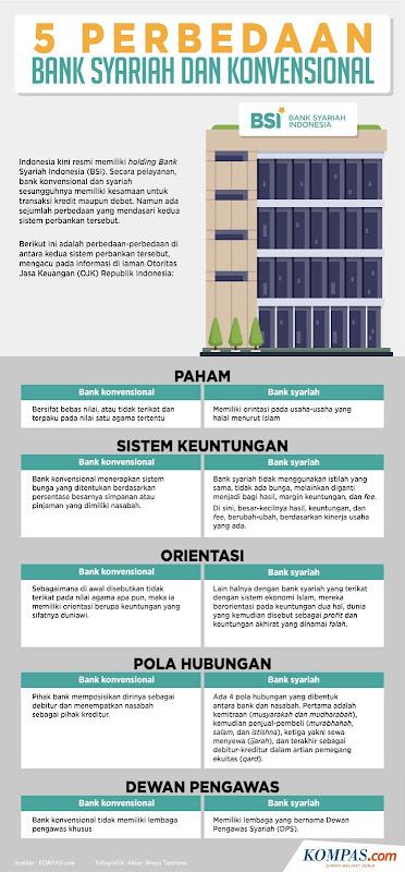 Lima Perbedaan Bank Syariah dan Bank Konvensional