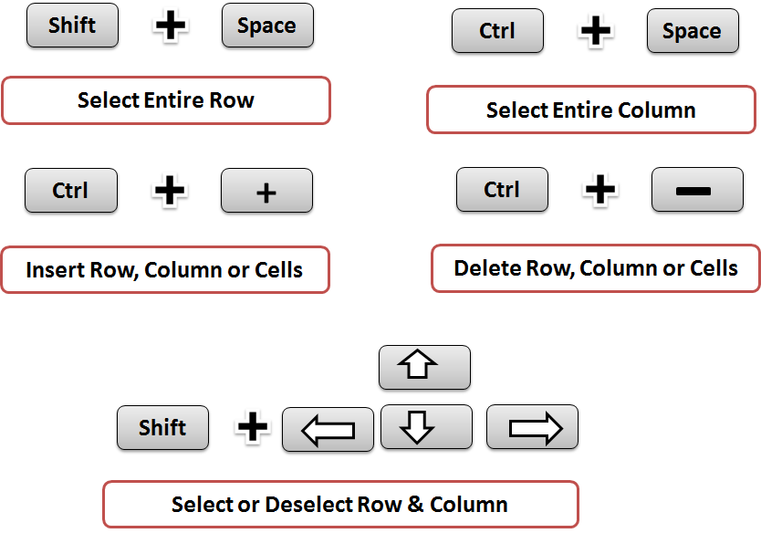 5 Important Excel Shortcut Keys That Make You An Expert In MS Excel Select