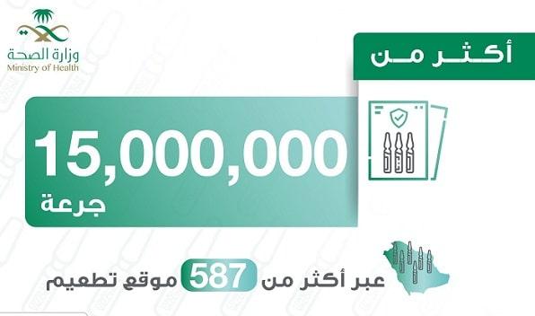 15 Million doses of Corona Vaccine have been given so far in Saudi Arabia - Saudi-Expatriates.com