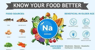 Sodium in Your Food