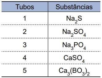 Albert Einstein 2021: Em uma bancada de um laboratório estavam dispostos cinco tubos de ensaio, cada um deles contendo iguais quantidades de uma substância sólida específica, conforme indica o quadro.