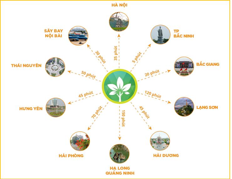 Liên kết vùng trong khu đô thị Him Lam Green Park Đại Phúc