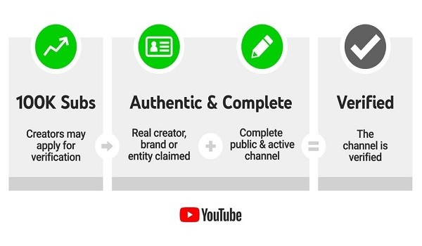 YouTube does not adopt changes to the account verification process