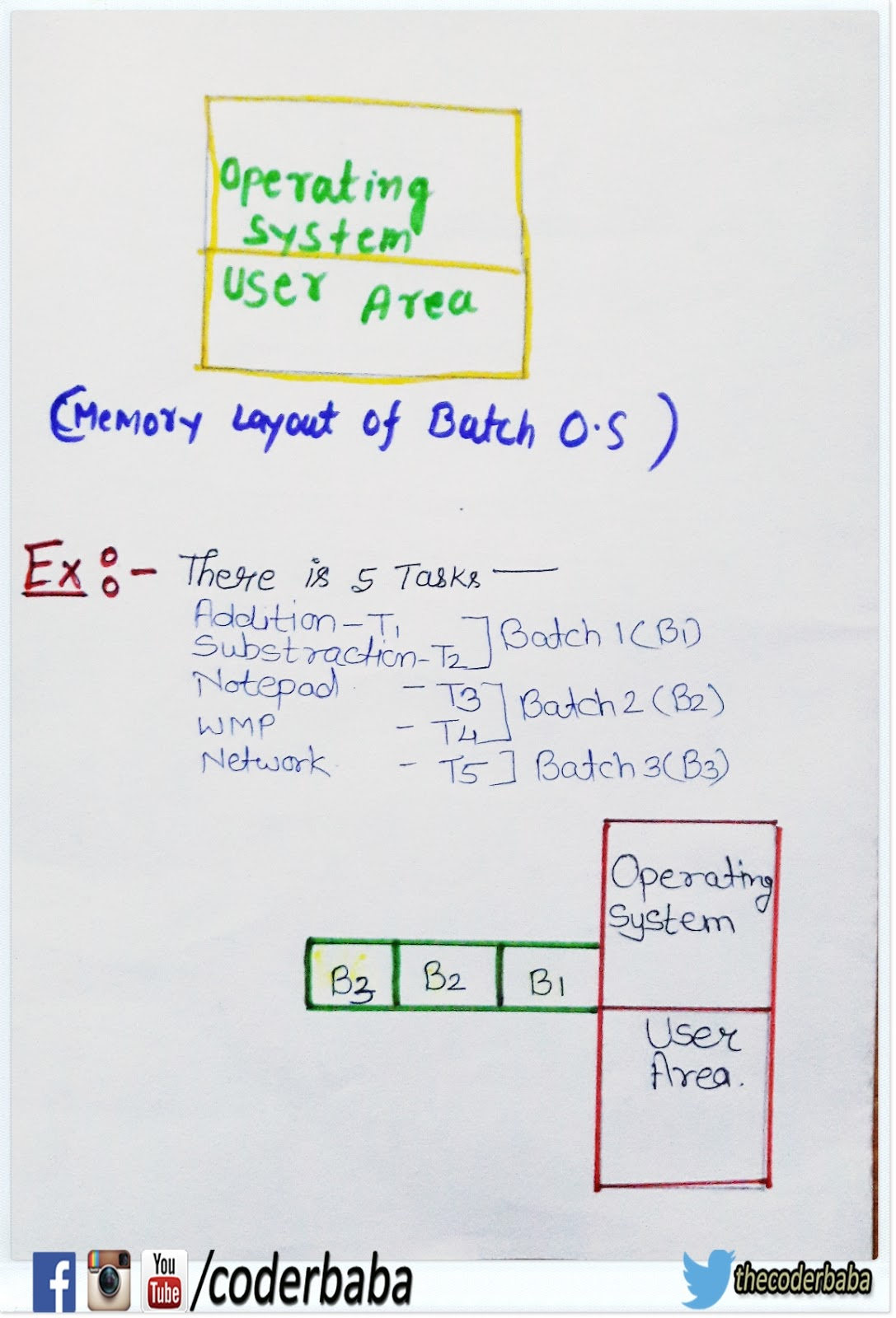 classification or evolution of operating system
