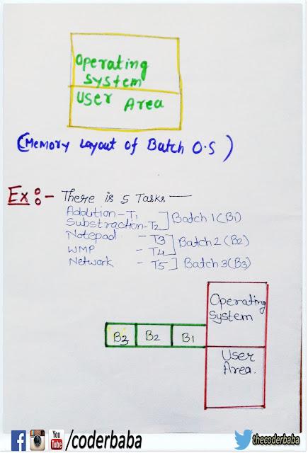 diagram of Batch Operating system,1st Generation of OS,batch OS