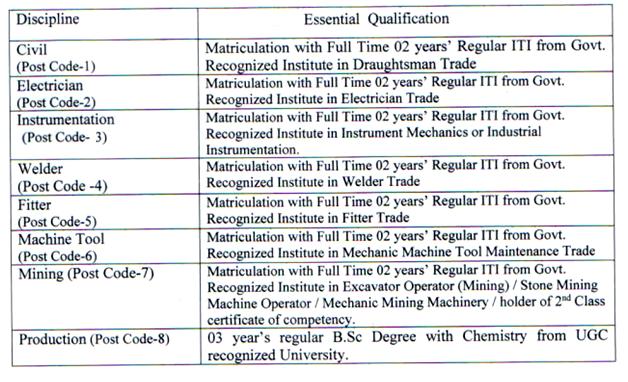 Cement Corporation of India Ltd. Recruitment 2019