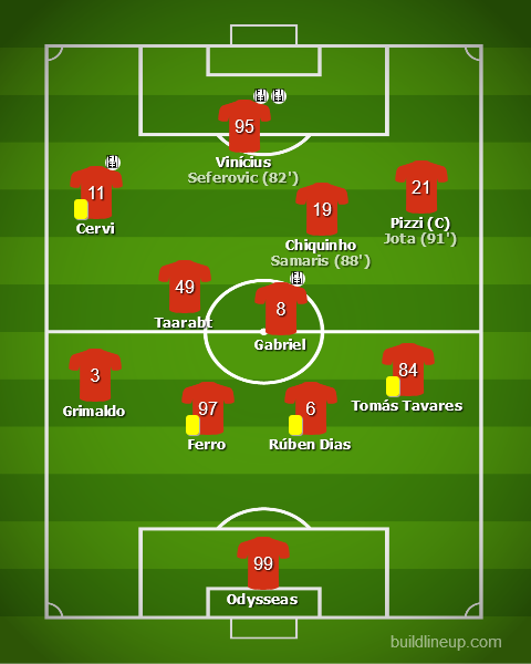 Boavista vs Benfica - Liga NOS 2019/20