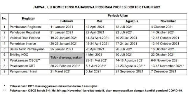 Selamat dan Semoga Sukses Untuk Peserta UKMPPD 2021 (Jadwal UKMPPD Tahun 2021)