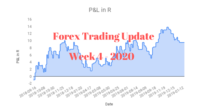 Weekly view on the forex market week 4 2020