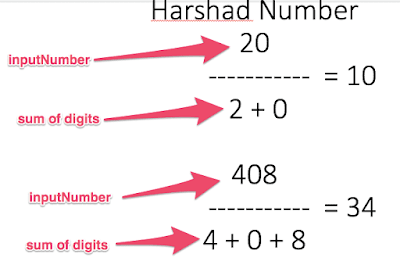 Harshad Number in Java