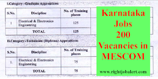 Jobs in MESCOM Karnataka- 200 Vacancies