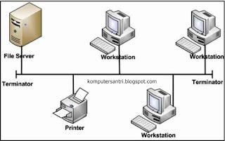 Pengertian dan Jenis Topologi Jaringan Komputer