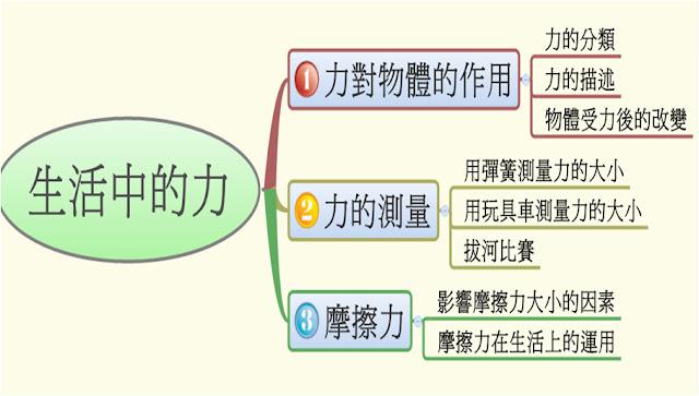 吳老師的自然學習網: 六下 1-1力對物體的作用
