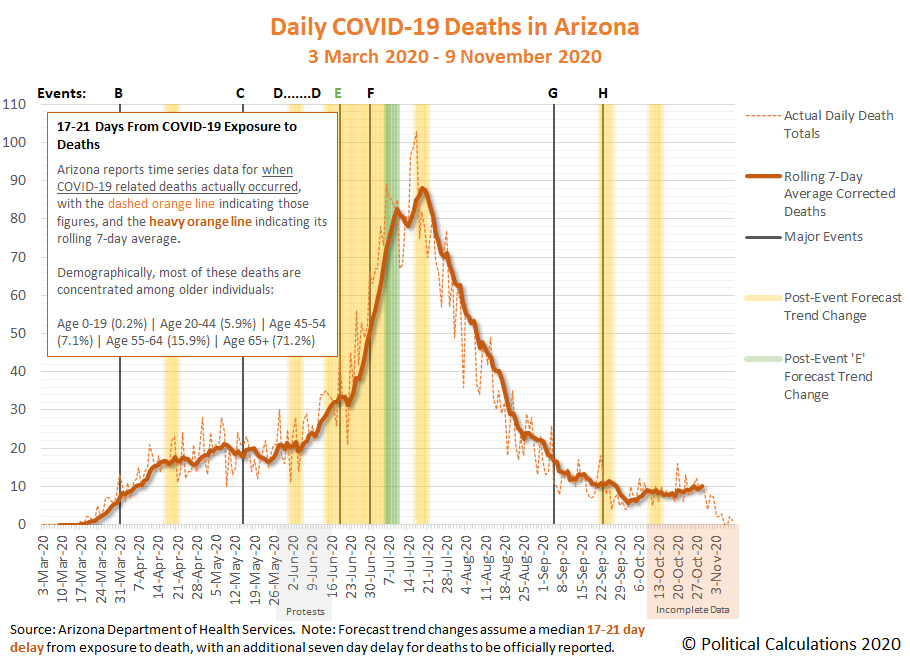 Daily COVID-19 Deaths in Arizona, 3 March 2020 - 9 November 2020