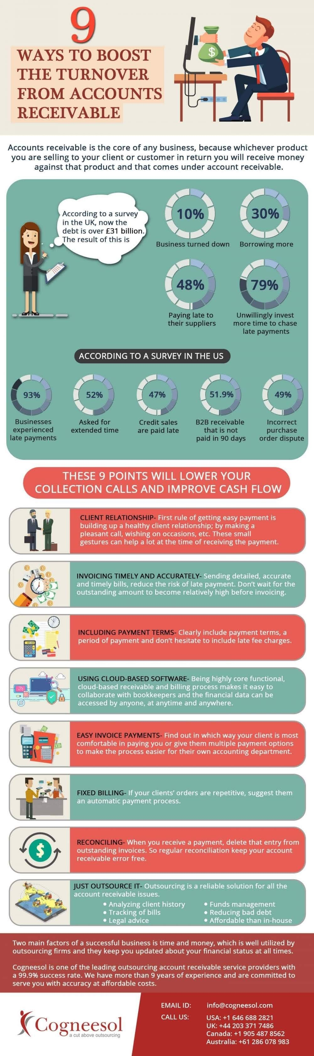 9 Ways to Boost The Turnover from Account Receivable #infographic