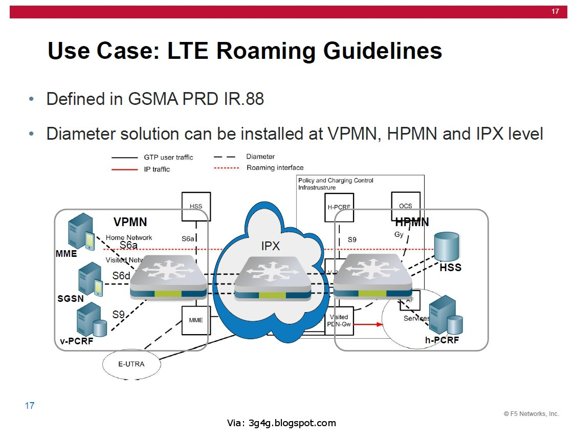 3g Network Architecture Diagram Advantages Of Stem And Leaf The 3g4g Blog On Lte Roaming