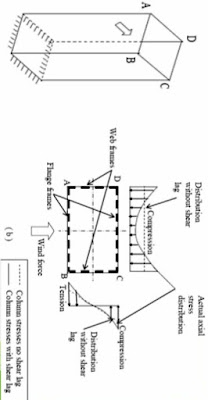 نظام وآلية مقاومة الأحمال الجانبية في نظام الأنبوب