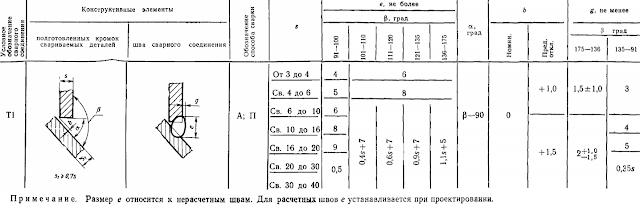 ГОСТ 11533-75-Т1