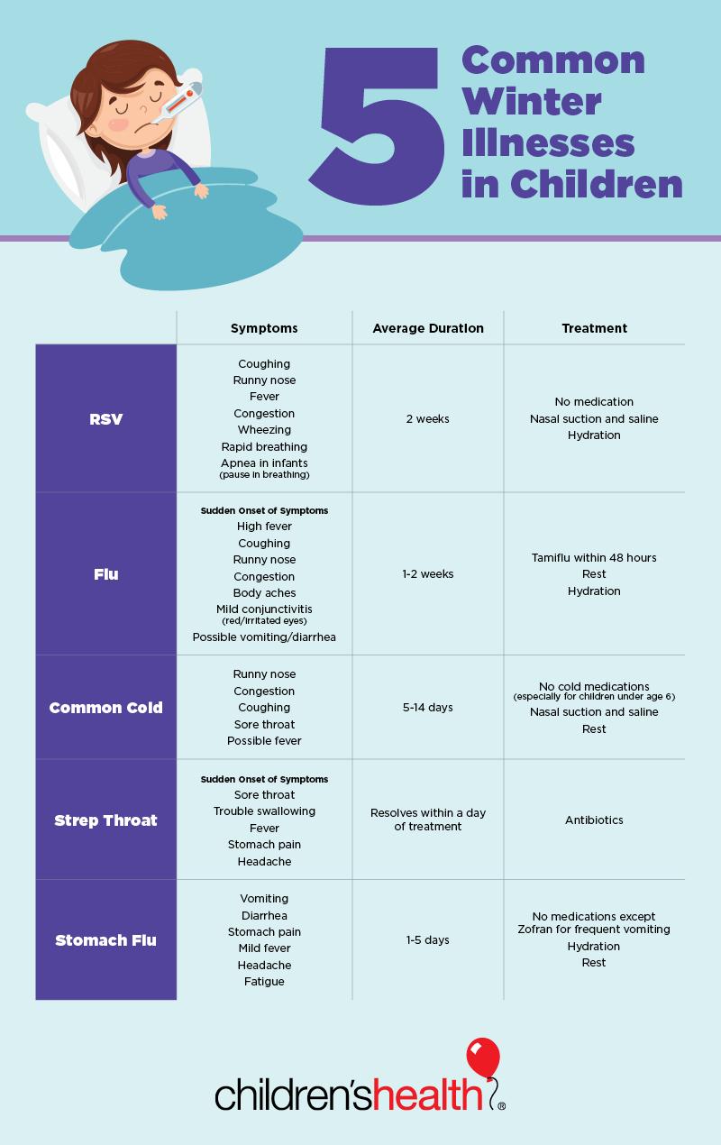 5 common winter illnesses in Children #infographic #Health #Children #winter illnesses #Winter