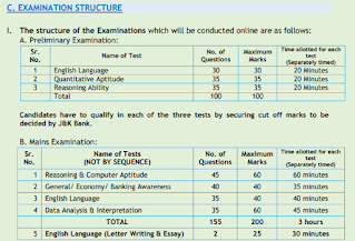JK Bank PO Exam Pattern
