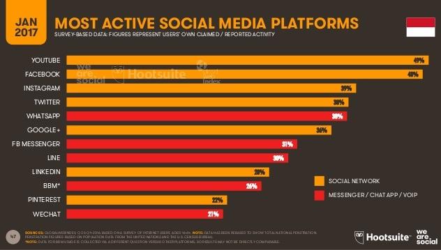 promosi blog di media sosial