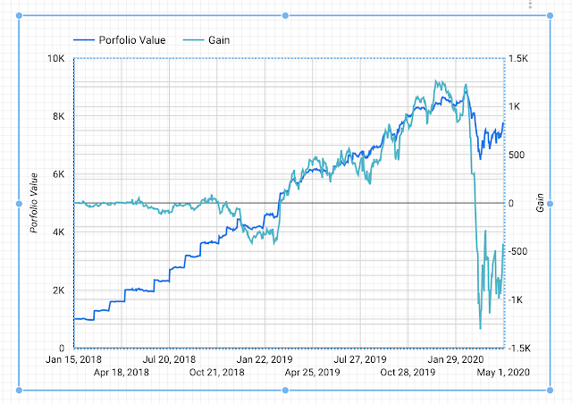 Time Series for portfolio value and gain
