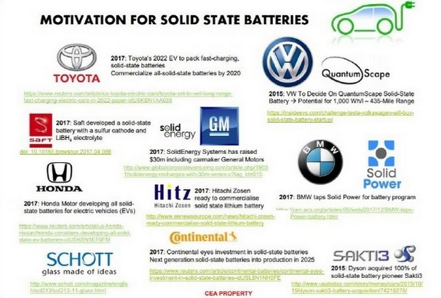 Solid state batteries operating companies