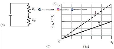 soal grafik energi listrik