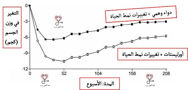 تأثير حبوب أورليستات على الوزن