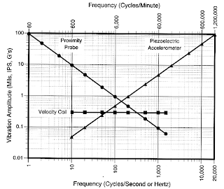 relationship between and damping factor vibration