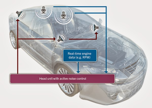 QNX Auto Blog: A sound approach to creating a quieter ride