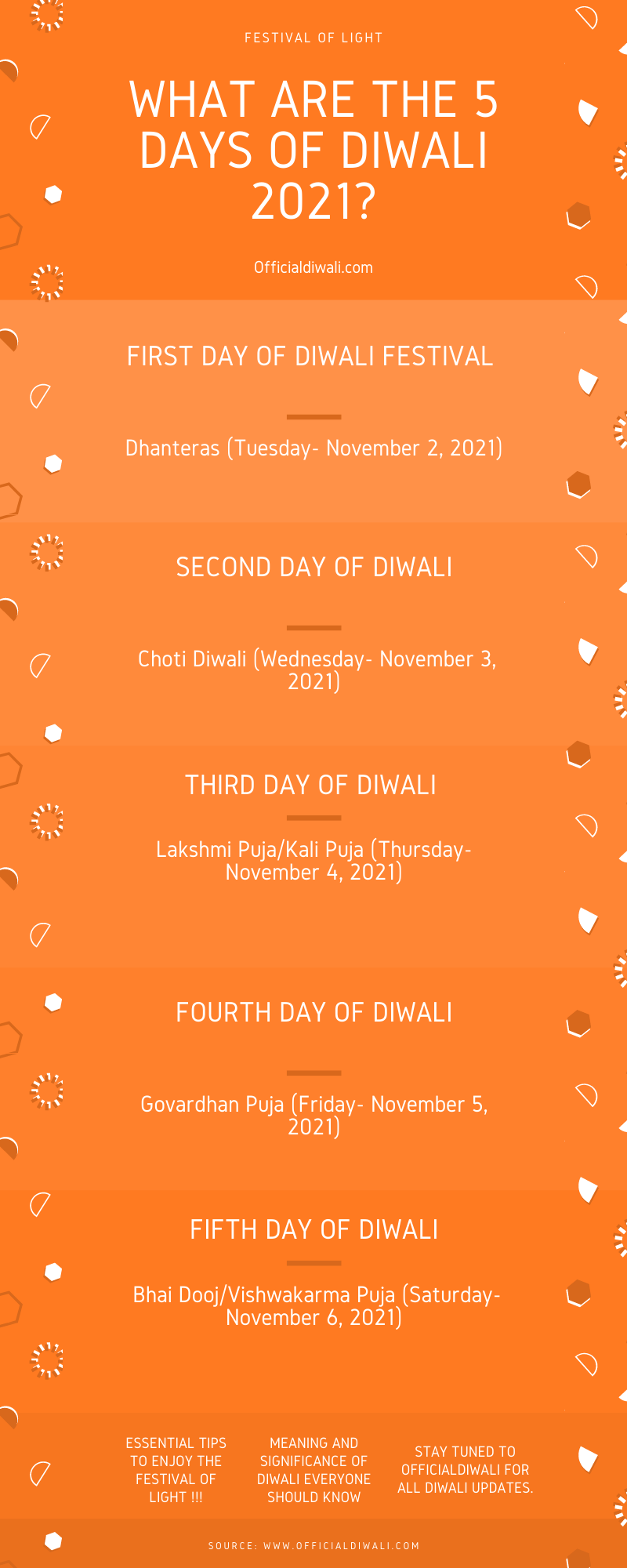 What are the 5 Days of Diwali 2021?