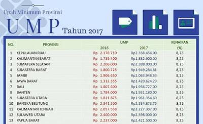 Inilah Daftar Penetapan UMP 34 Provinsi Tahun 2017