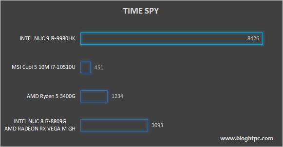3D MARK TIME SPY INTEL NUC 9 EXTREME KIT