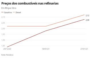 Petrobras sobe preço da gasolina pela 2ª vez este ano; diesel também aumenta