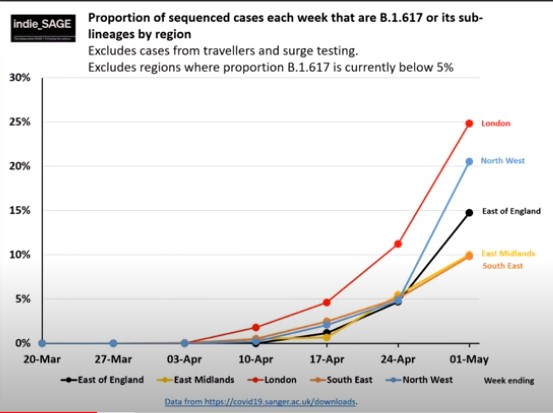 140521 indieSAGE proportion of variants of concern by region