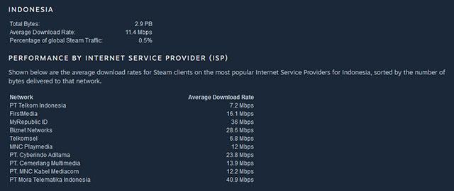 Kecepatan donwload ISP Indonesia di Steam