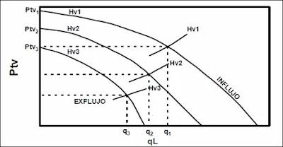 Efecto de la profundidad de inyección en pozos de levantamiento con Gas Lift