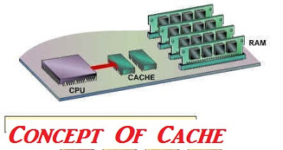 Concept Of CPU Cache